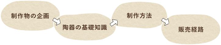 制作物の企画→陶器の基礎知識→制作方法→販売経路